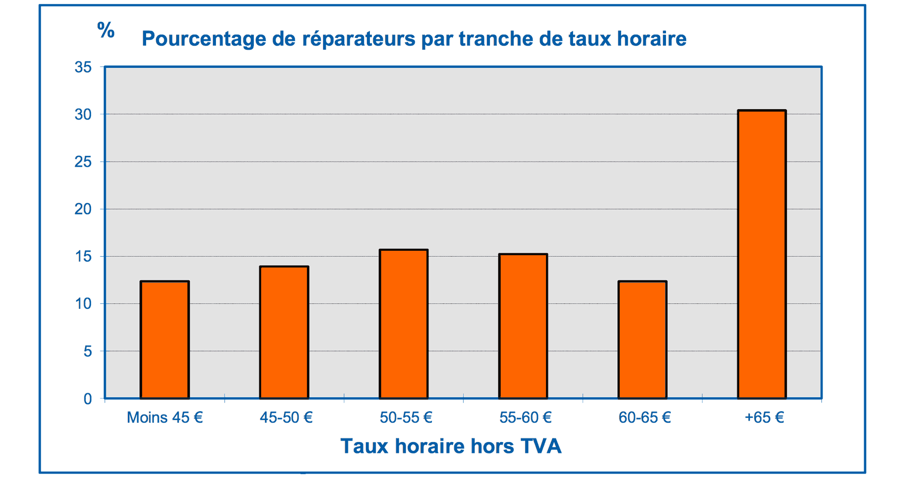 Prix des r parations en carrosserie for Tarif horaire garage automobile
